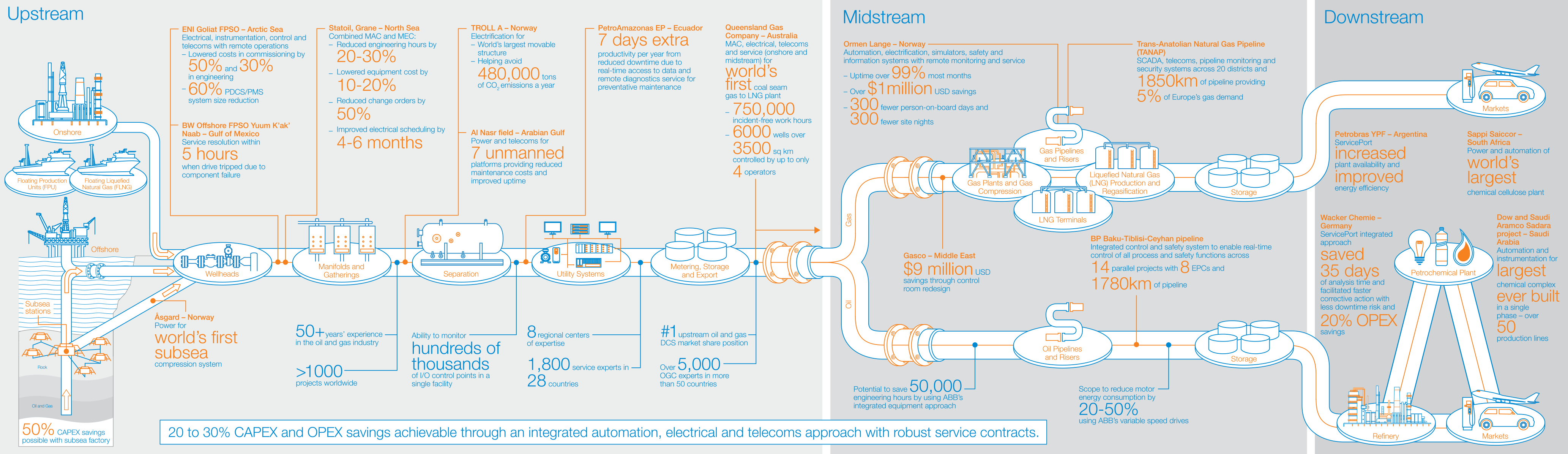 Abb Automation Solutions For Oil Gas And Petrochemicals Electric Meter Wiring Diagram Provides A Proven Track Record Of Reducing Cost Minimizing Risk Keeping Customers On Schedule Across The Entire Hydrocarbon Value Chain